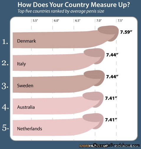 Average Penis Size Of American Men Is 56 Inches Long